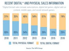 digital_vs_physical_sales_2017
