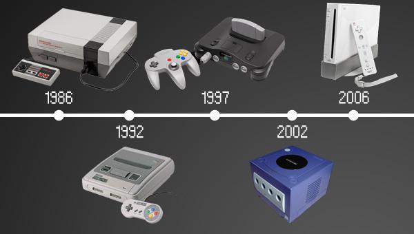 Retrospective Nintendo Consoles