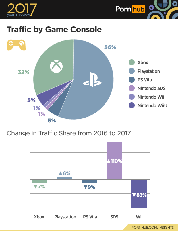 Traffic by gaming console PornHub
