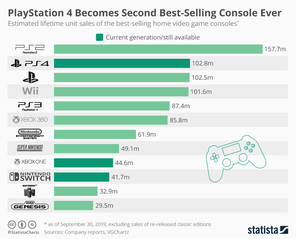 Current Gen Consoles stats